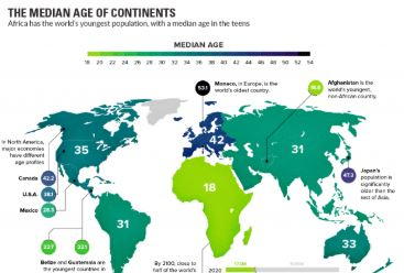 The world's median age by continent